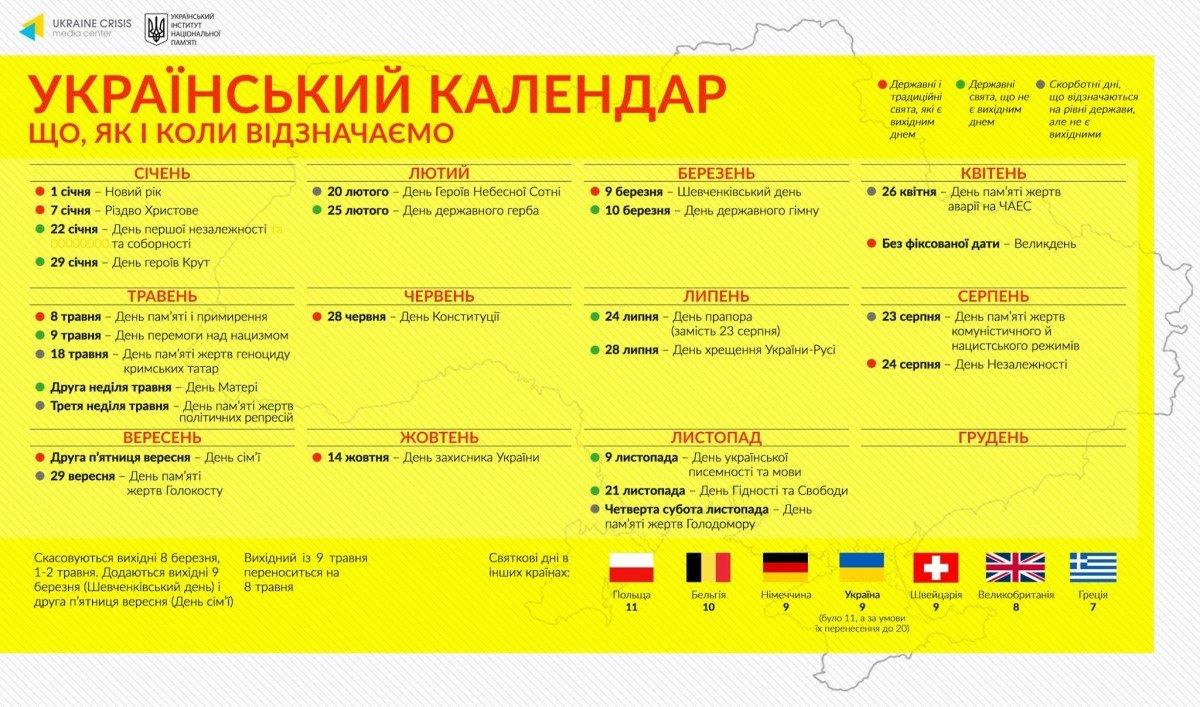 Вгосударстве Украина посоветовали праздничные дни напонедельник больше непереносить