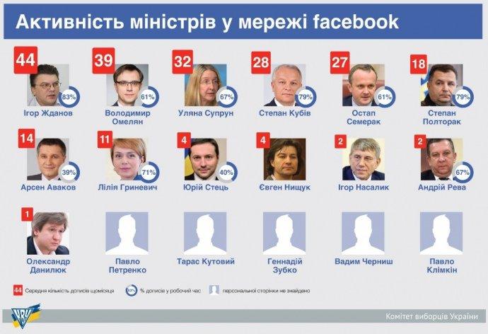 Министры постят 70 процентов сообщений в фейсбук врабочее время (инфографика)