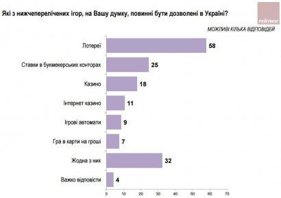Среди всех возможных игр на деньги украинцы положительно относятся к лотереям (социология)