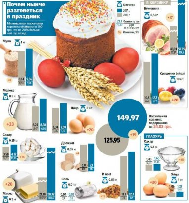Набор продуктов для пасхального стола подорожал в этом году на 20%