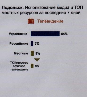 Стал известен рейтинг самих смотрибельных телеканалов Одесской области