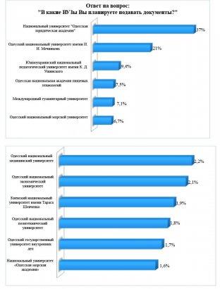 Юридическая академия - безусловный лидер среди одесских вузов (соцопрос)