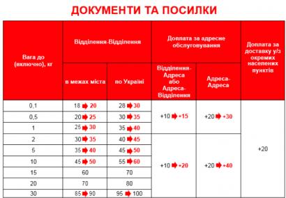 С 1 августа услуги «Новой почты» подорожают
