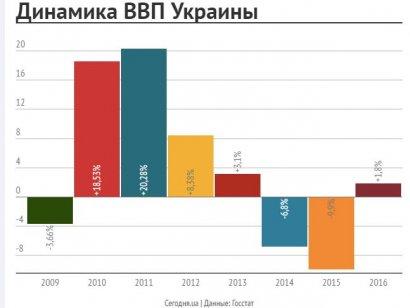 Чтобы дойти «до уровня 2013 года, нам предстоит прожить, как минимум, до 2032 года»