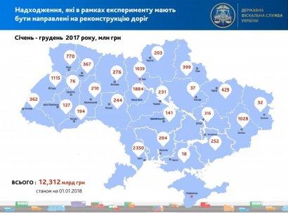 За прошлый год Одесская таможня направила на ремонт дорог более 2 млрд гривен