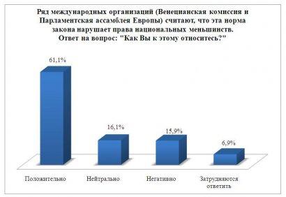 Соцопрос: большинство одесситов говорит на русском языке