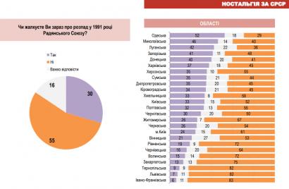 Больше половины жителей Одесской области сожалеют о распаде СССР