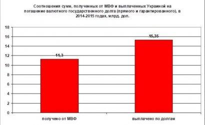 Инвестиционные состязания по-украински