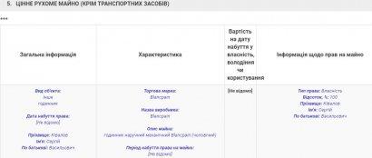 Сергей Кивалов прокомментировал новость о своих часах