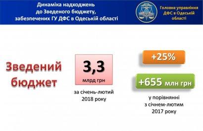 Глеб Милютин: поступления в сводный бюджет  за январь-февраль составили почти 3,3 млрд. грн.