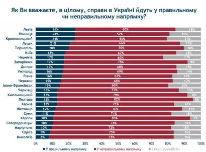 Одесситы считают, что страна идёт куда–то не туда