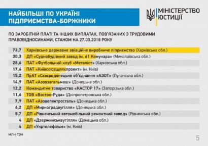 Обнародован список крупнейших предприятий-должников по выплате заработной платы в Украине