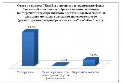 Народный депутат из Одессы требует увеличить финансирование строительства молодежного жилья
