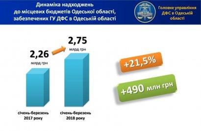 Глеб Милютин: в местные бюджеты Одесской области поступило свыше 2,7 млрд грн
