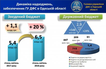 Глеб Милютин: фискальной службой Одесщины в сводный бюджет направлено 6,5 млрд грн