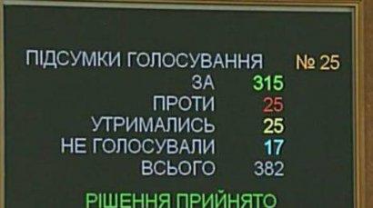 Законопроект об Антикоррупционном суде поддержали 12 из 16 одесских нардепов