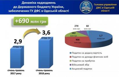 Глеб Милютин: Одесщиной в Государственный бюджет Украины собрано почти 3,6 млрд грн. налогов и сборов