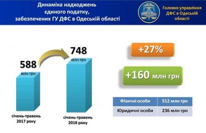 Глеб Милютин: местные бюджеты Одесчины дополнительно получили 160 млн грн единого налога