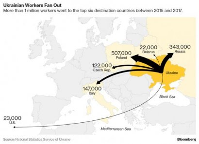 Трудовая миграция замедляет развитие экономики Украины