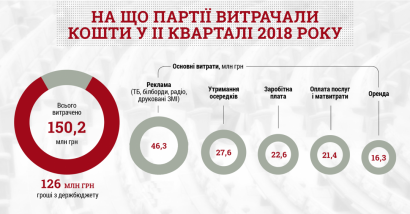 """Комитет избирателей Украины: Больше всего денег на рекламу тратит """"Батькивщина"""""""