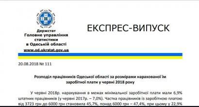 Большинство трудоустроенных жителей Одесской области получают меньше 6000 гривен