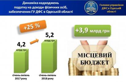 Глеб Милютин: с начала года мобилизовано более 5 млрд грн налога на доходы физических лиц