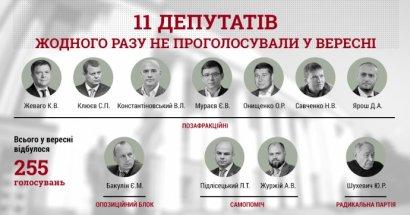 Почти 50 нардепов пропустили 90% голосований Рады в сентябре