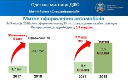 23 тысячи б/у автомобилей были ввезены в Одессу только за текущий год