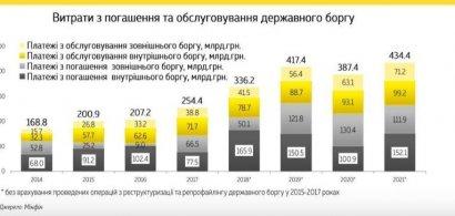 В 5 раз больше траншей МВФ: сколько Украина заплатит за долги в 2019-м