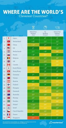 В список самых умных стран мира Украину не включили