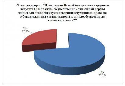В Одессе провели соцопрос: Как вы относитесь к ужесточению норм получения субсидий?