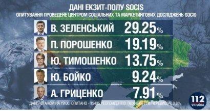 По результатам экзит-поллов во второй тур проходят два кандидата: Владимир Зеленский и Петр Порошенко