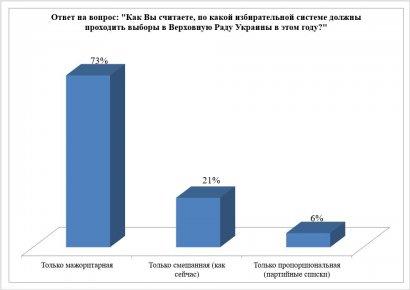 Социология: депутат-мажоритарщик остался единственным представителем людей в органах власти