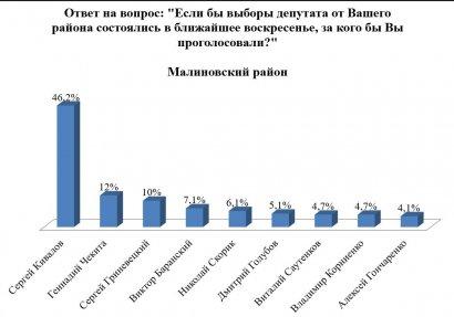 Последние результаты социологии по депутатам-мажоритарщикам