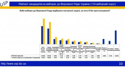 Одесситы знают за кого будут голосовать на парламентских выборах