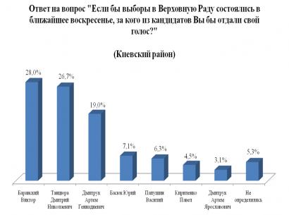 Социологические рейтинги: в Приморском районе уверенно лидирует Сергей Кивалов – 49,7 %