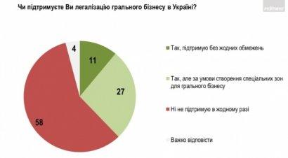 Украинцы категорически против легализации игорного бизнеса