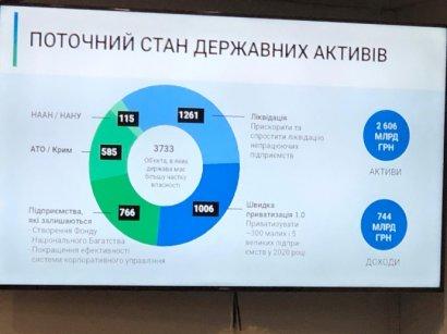В госсобственности должно остаться только 766 предприятий - Минэкономики