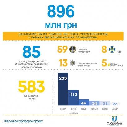 Мустафа Найем: каждый день у «Укроборонпрома» воровали по 300 тысяч гривен