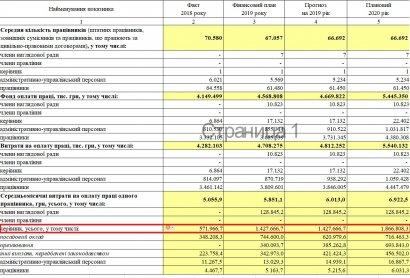 Глава «Укрпочты» в 2020 году будет ежемесячно получать почти 2 млн гривен