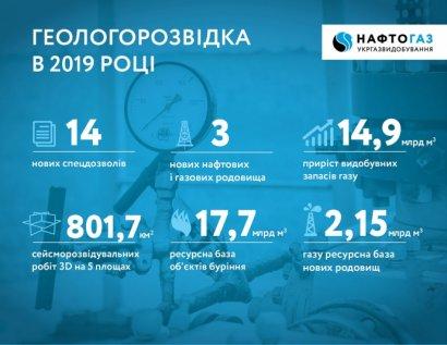 """5 крупнейших газовых месторождений """"Укргаздобычи"""" истощены более чем на 80%"""