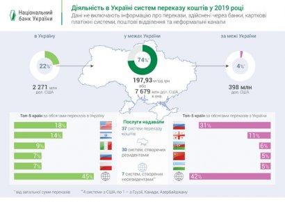 Объем денежных переводов в пределах Украины вырос на 38%