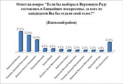 Социологи констатируют:  лидер Приморского района – Сергей Кивалов